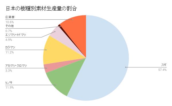 日本の樹種別素材生産量の割合