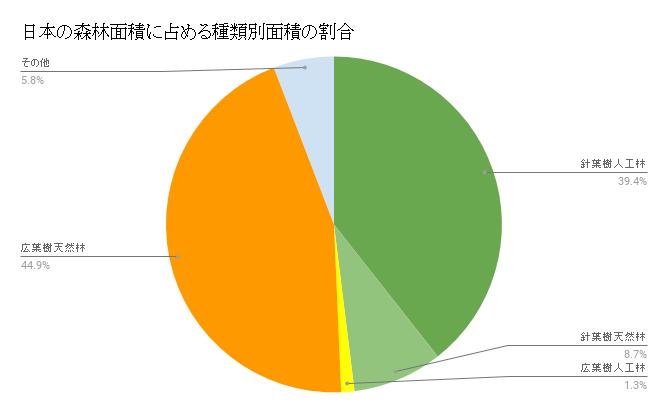 日本の森林面積に占める種類別面積の割合