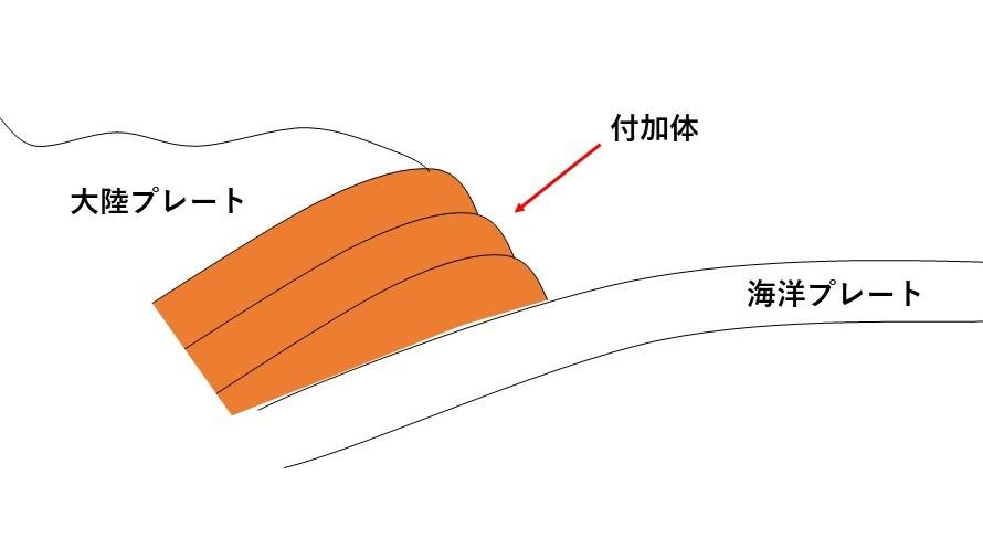付加体の説明図